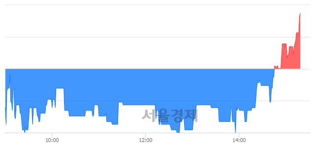코골드퍼시픽, 3.90% 오르며 체결강도 강세로 반전(105%)