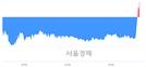 <유>인디에프, 3.17% 오르며 체결강도 강세로 반전(105%)