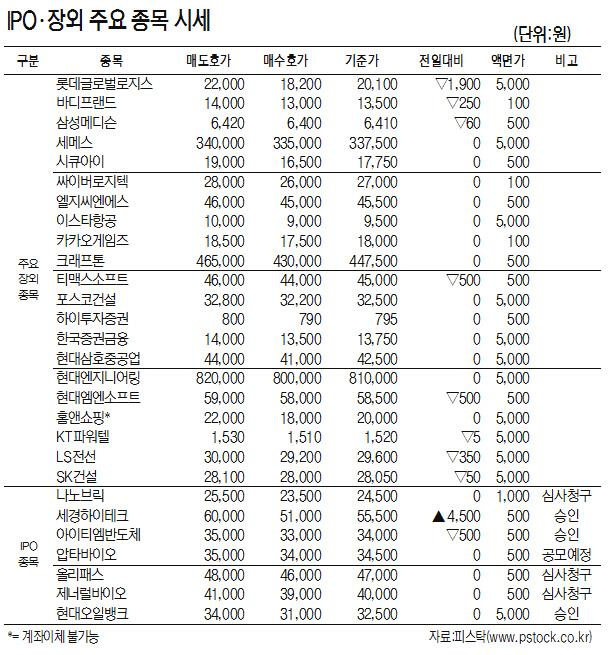 [표]IPO·장외 주요 종목 시세(5월 24일)