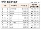 [표]아시아 주요 증시 동향(5월 24일)