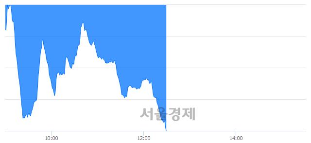 오후 12:31 현재 코스닥은 37:63으로 매수우위, 매수강세 업종은 통신서비스업(0.83%↓)