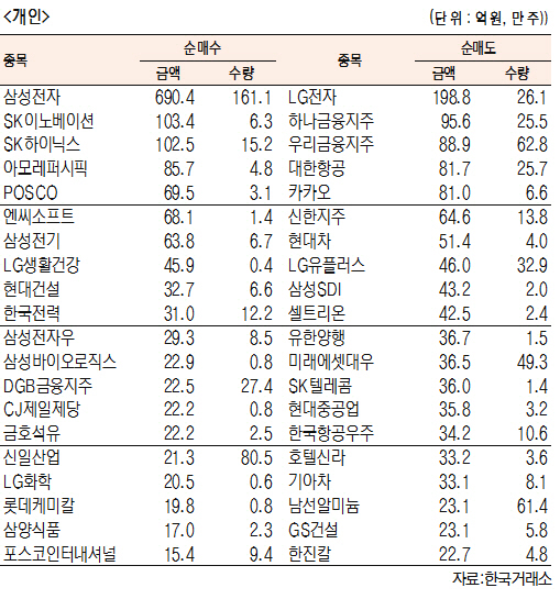 [표]유가증권 기관·외국인·개인 순매수·도 상위종목(5월 24일-최종치)