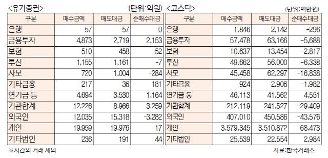 [표]투자주체별 매매동향(5월 24일)