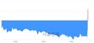<유>에이프로젠 KIC, 현재가 7.77% 급등
