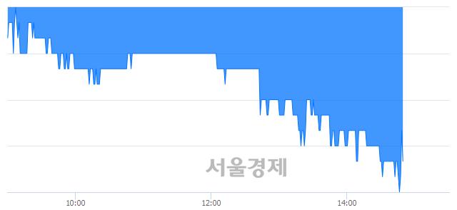 유영화금속, 매도잔량 556% 급증