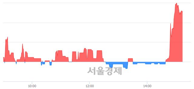 코파수닷컴, 매도잔량 645% 급증