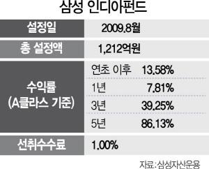 [펀드줌인] 삼성 인디아펀드, 고성장 인도 대표기업 담아 3년간 39% 수익