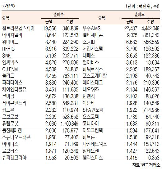 [표]코스닥 기관·외국인·개인 순매수·도 상위종목(5월 24일-최종치)