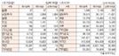[표]투자주체별 매매동향(5월 24일-최종치)