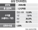 삼성 인디아펀드, 고성장 인도 대표기업 담아 3년간 39% 수익