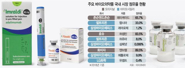 연매출 1,000억원 바이오의약품 국내에 쏟아지는데… 체면 구기는 삼성바이오·셀트리온