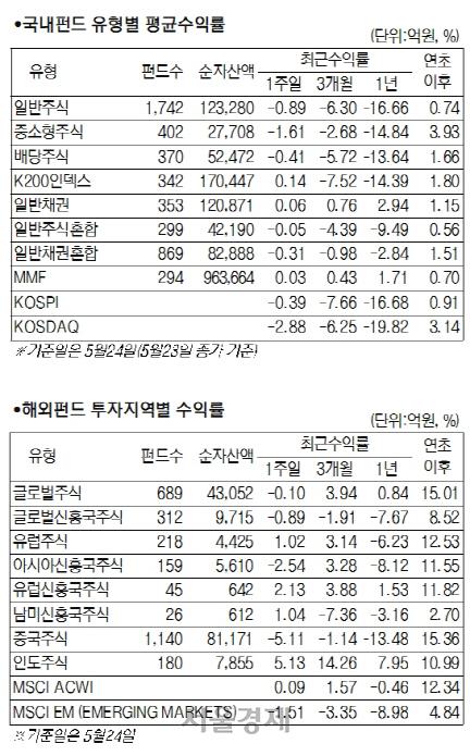 [머니+ 서경펀드닥터] '화웨이 제재' 유탄 맞은 주식시장