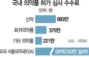 """신약 심사기간 대폭 줄인다는 식약처··""""심사 수수료 지난 상승폭 '30%' 넘을 듯"""""""