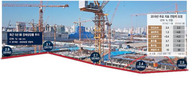 [뒷북경제] KDI·OECD도 낮춘 韓 성장률 전망…정부도 낮출까