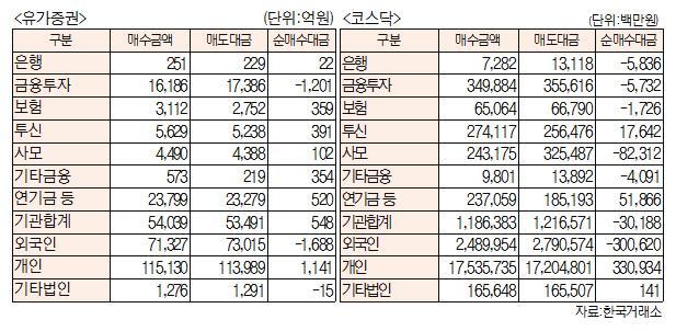 [표]주간 투자주체별 매매동향[5월 20일~24일)