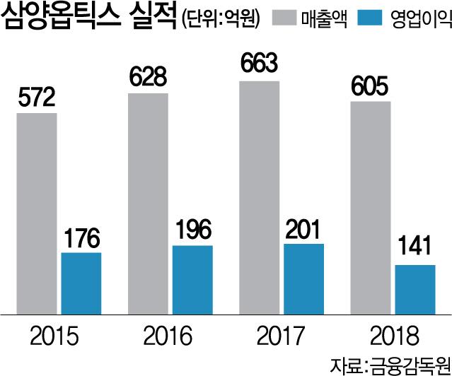 삼양옵틱스 매각설 고개... VIG파트너스 대박 내나