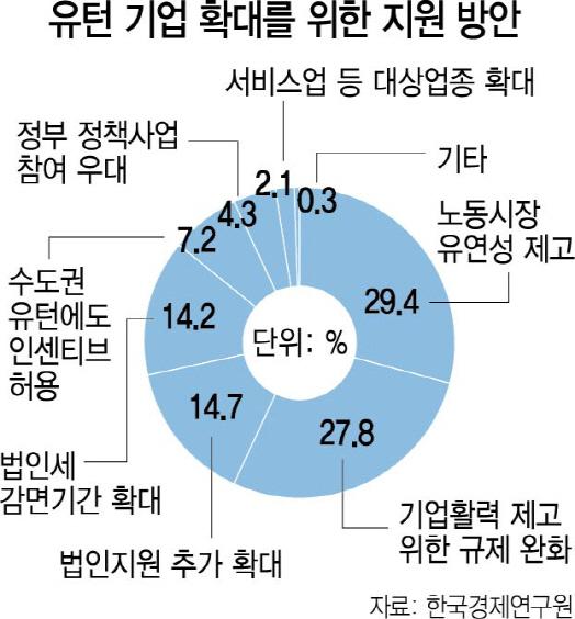 유턴 기업, 日 724개 vs 韓 41개...규제완화로 '투자 리쇼어링' 유인해야
