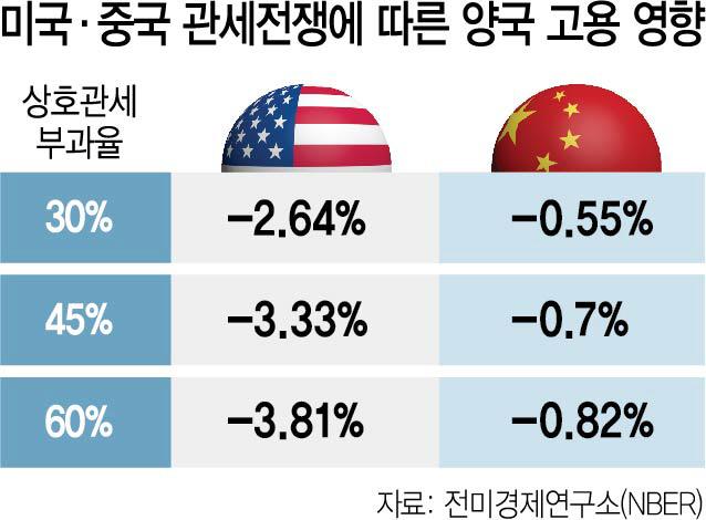 '무역전쟁, 中보다 美 일자리 더 줄인다'