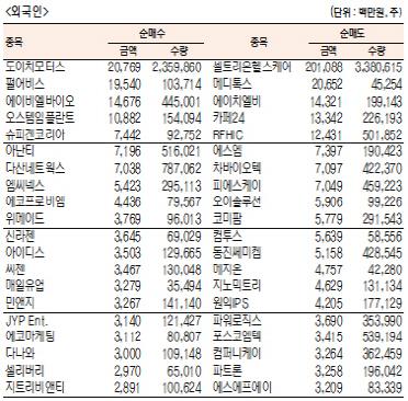 [표]주간 코스닥 기관·외국인·개인 순매수·도 상위종목[5월 20일~24일)