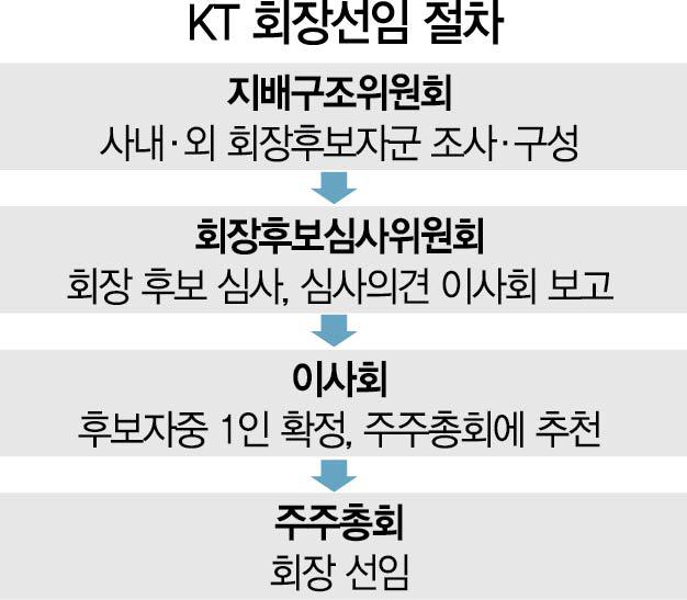 KT, 차기 회장 선임작업 잰걸음