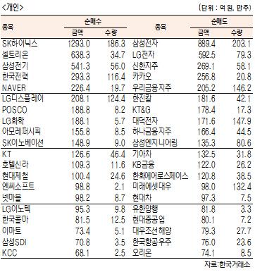[표]주간 유가증권 기관·외국인·개인 순매수·도 상위종목[5월 20일~24일)