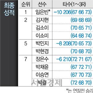 연장 4차전 혈투 끝…임은빈, 데뷔 4년만에 첫 승