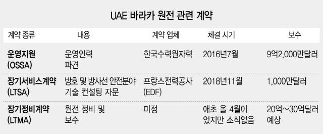 [단독]UAE원전정비 韓단독수주 결국 날아갔다
