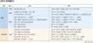 [분양캘린더] 이번주 17곳 7,974가구 공급..세종서만 3개 단지 동시 분양