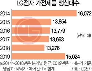 잘나가는 LG 가전...5년만에 생산 확대