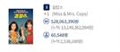 '걸캅스' 라미란의 주연 파워 입증, 손익분기점 150만 관객 돌파