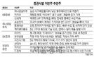 '화웨이 제재 반사익' 삼성전자 추천
