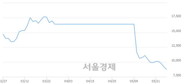 코피에스케이홀딩스, 장중 신저가 기록.. 9,160→8,630(▼530)