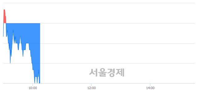 코피에스케이, 장중 신저가 기록.. 14,050→13,900(▼150)