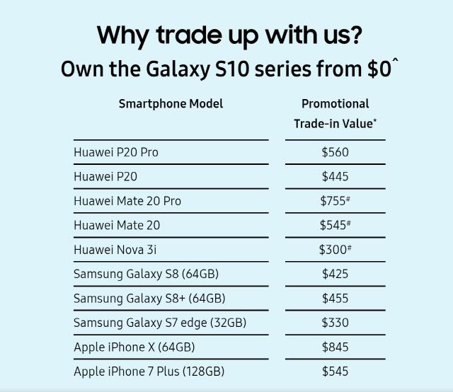 삼성, 싱가포르서 화웨이폰 최대 65만원 보상