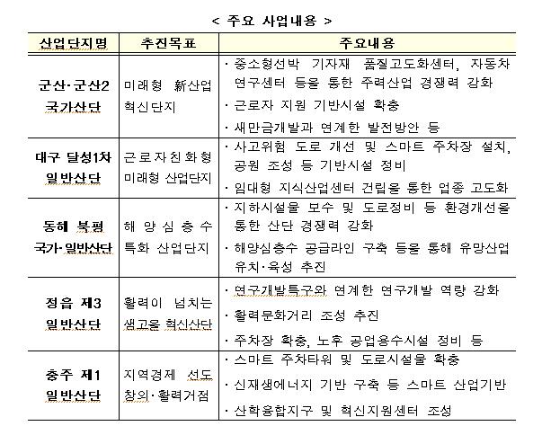 군산,대구달성 등 5곳, 노후산단 경쟁력강화지구로 선정