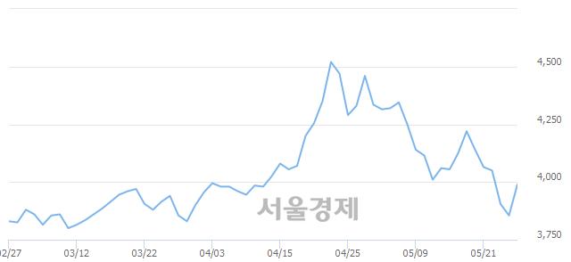 코동우팜투테이블, 4.02% 오르며 체결강도 강세 지속(148%)