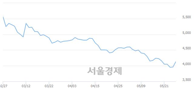 코파나진, 전일 대비 21.09% 상승.. 일일회전율은 0.52% 기록