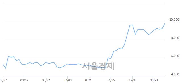 코에이치엔티, 장중 신고가 돌파.. 10,000→10,100(▲100)