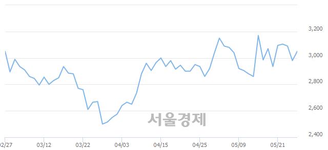 코기산텔레콤, 5.87% 오르며 체결강도 강세 지속(159%)