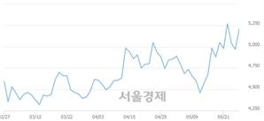 <유>삼아알미늄, 전일 대비 7.65% 상승.. 일일회전율은 1.02% 기록