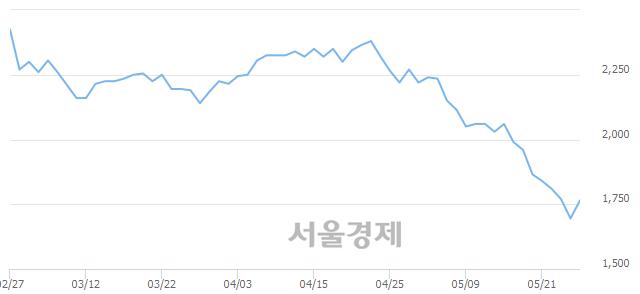 코파인디앤씨, 전일 대비 7.08% 상승.. 일일회전율은 0.42% 기록