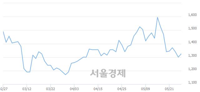 코아이엠, 3.08% 오르며 체결강도 강세 지속(139%)