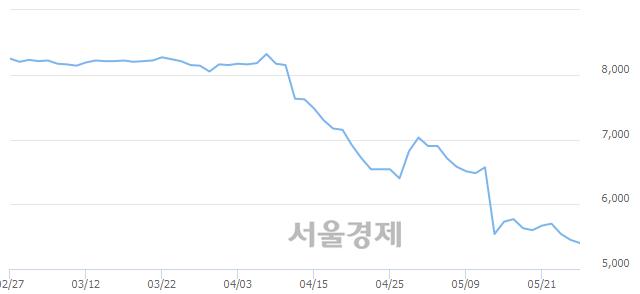 코이베스트투자증권, 장중 신저가 기록.. 5,390→5,300(▼90)