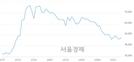 <코>셀리버리, 전일 대비 7.16% 상승.. 일일회전율은 1.95% 기록