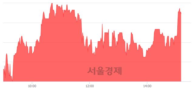 코삼진, 4.88% 오르며 체결강도 강세 지속(137%)