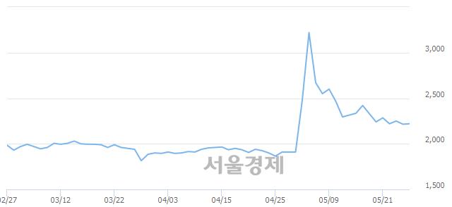 유진흥기업, 3.39% 오르며 체결강도 강세로 반전(111%)