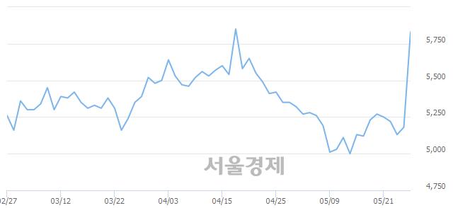 코플랜티넷, 매도잔량 354% 급증