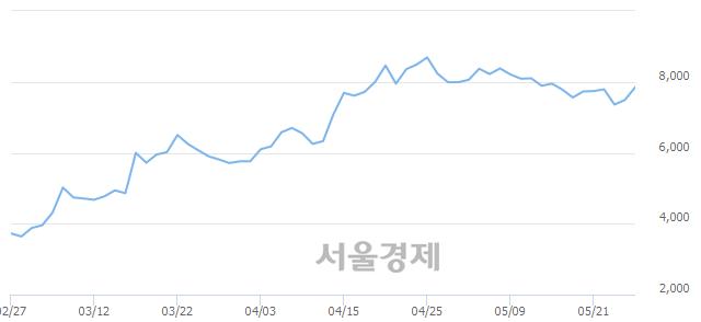 코지어소프트, 전일 대비 7.61% 상승.. 일일회전율은 1.04% 기록