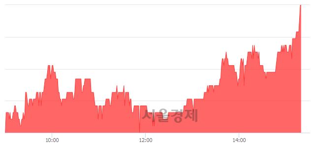 코아이엠, 전일 대비 7.31% 상승.. 일일회전율은 1.34% 기록