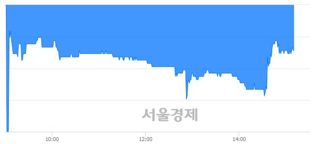 코블루콤, 매도잔량 303% 급증